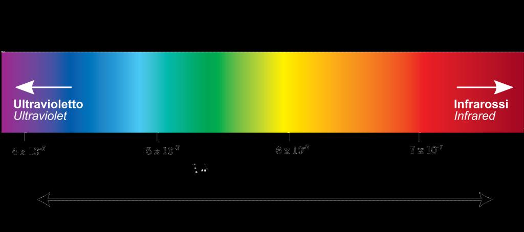 spettro_luce