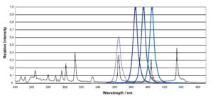 uv-led-system-wavelength